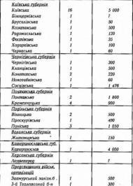 Перша Українсько-Більшовицька війна (грудень 1917 – березень 1918)